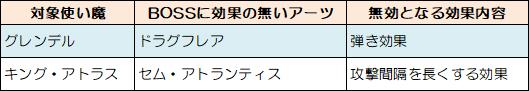 LoV4_ストーリー_BOSSに効果の無いアーツ.jpg
