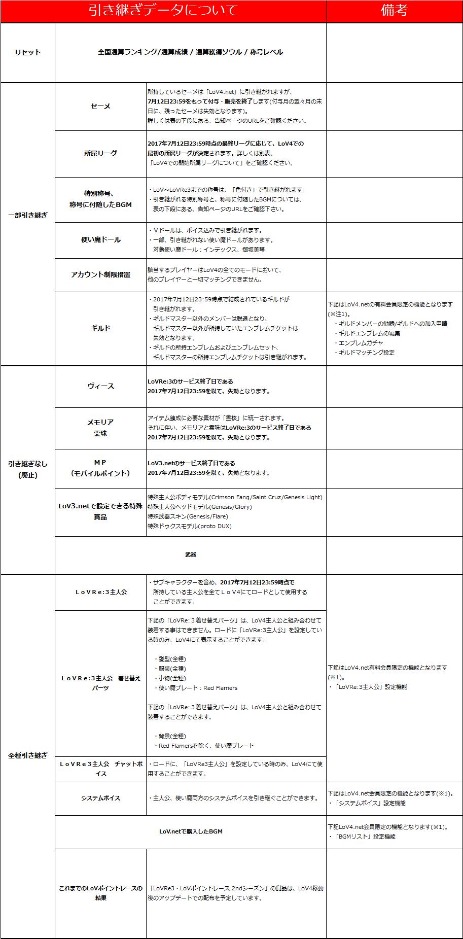 LoV4_引継ぎ表_2.png